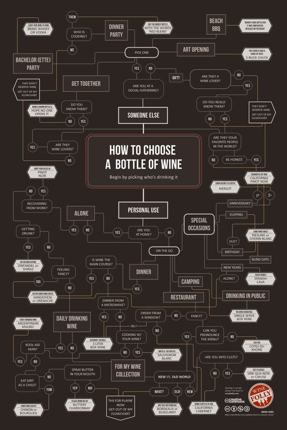 how-to-choose-a-bottle-of-wine